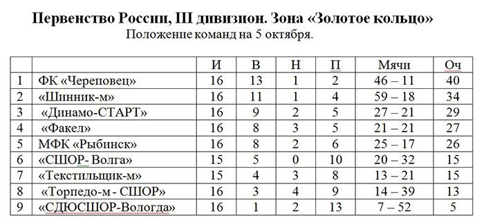 ФК «Череповец» завершил триумфальный сезон победой над командой Иванова