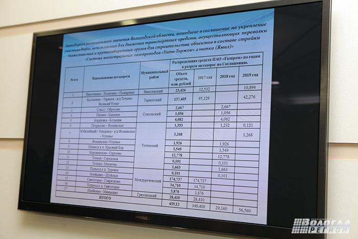 Более 430 млн рублей получит Вологодчина на восстановление разбитых грузовиками дорог